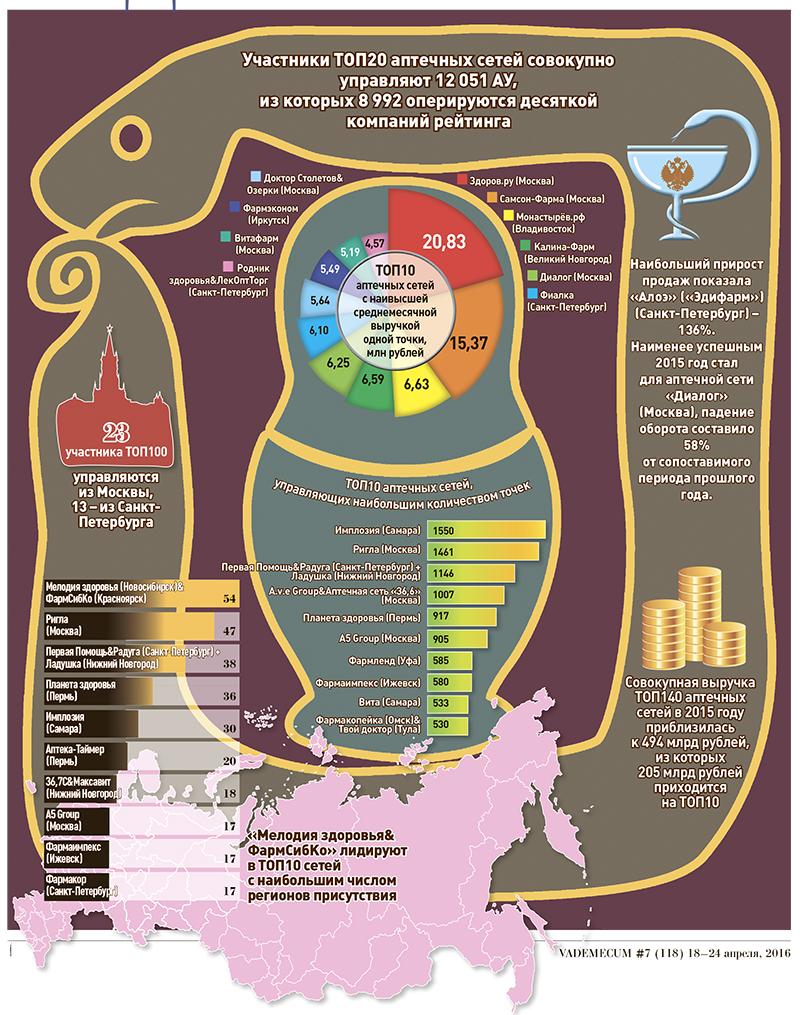 схема отчета работы фармацевта 1 категории